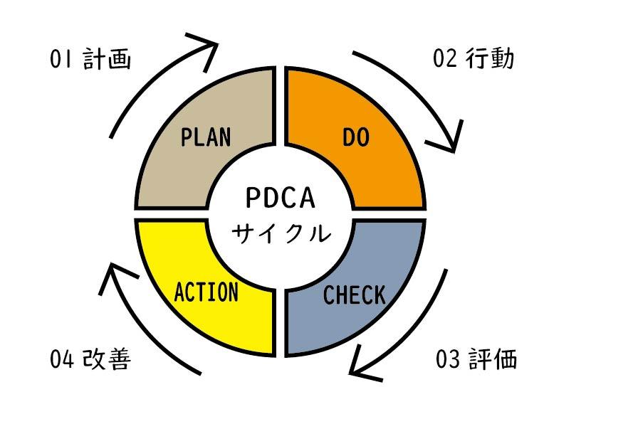 PDCAのイラスト